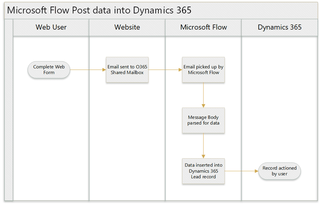 Microsoft Flow Process Diagram