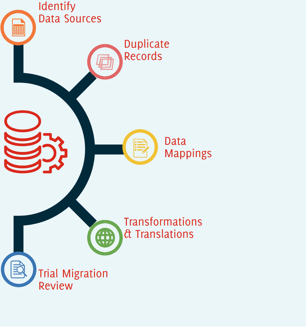 Data Migration Process Map