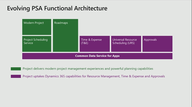 Microsoft Project and PSA Functional Architecture