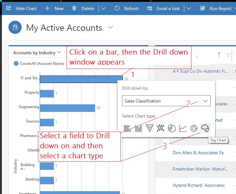 Microsoft Dynamics Tag Charts