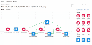 Campaign Automation Tool