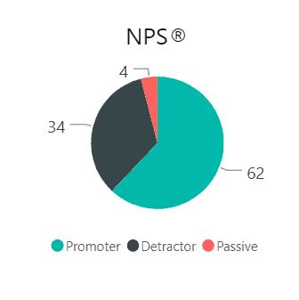 NPS pie chart