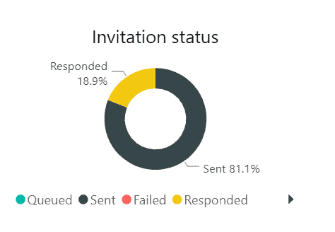 pie chart showing sent vs responded
