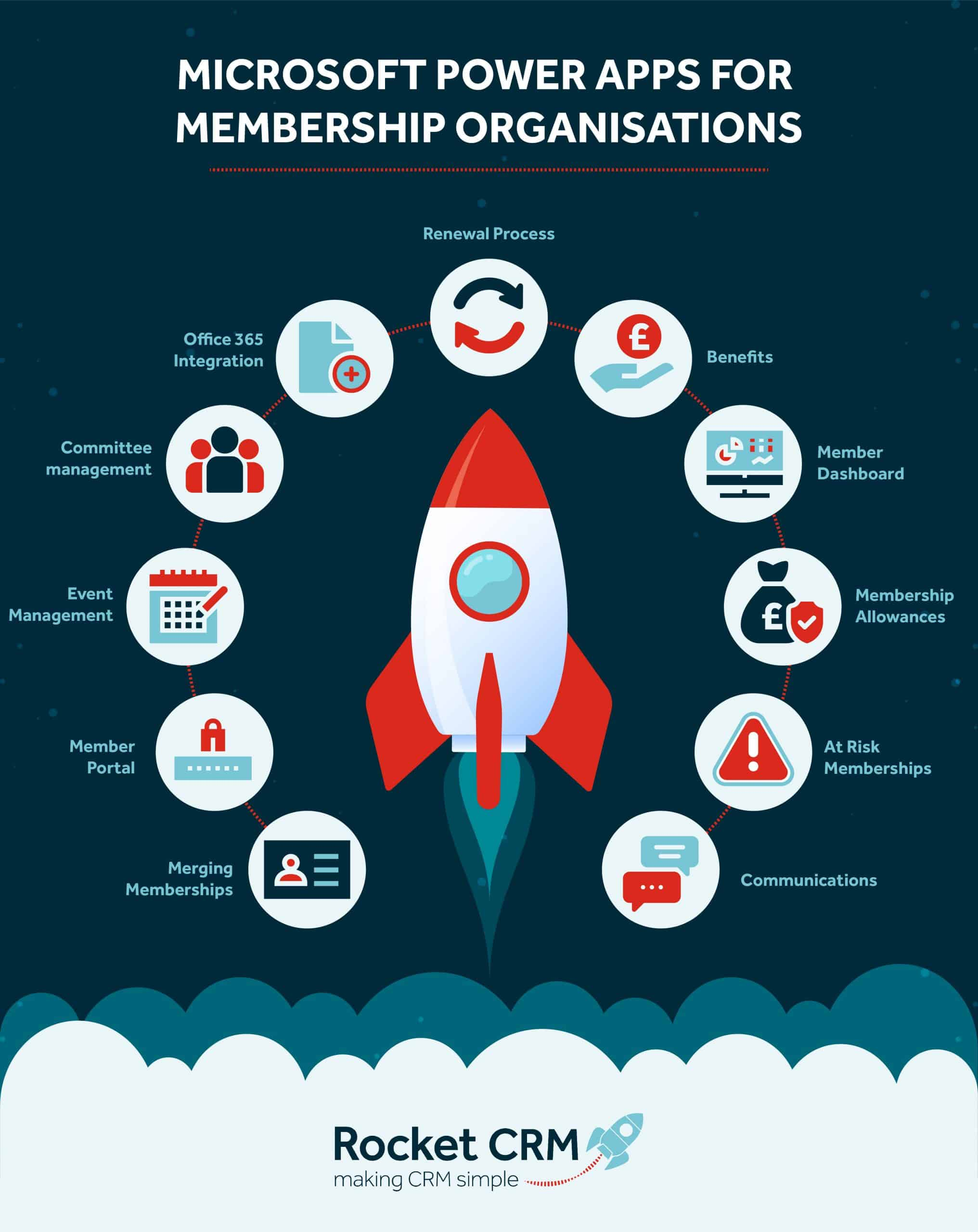 Image of Rocket surrounded by icons of Membership system features