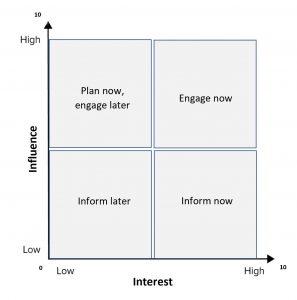 priority diagram