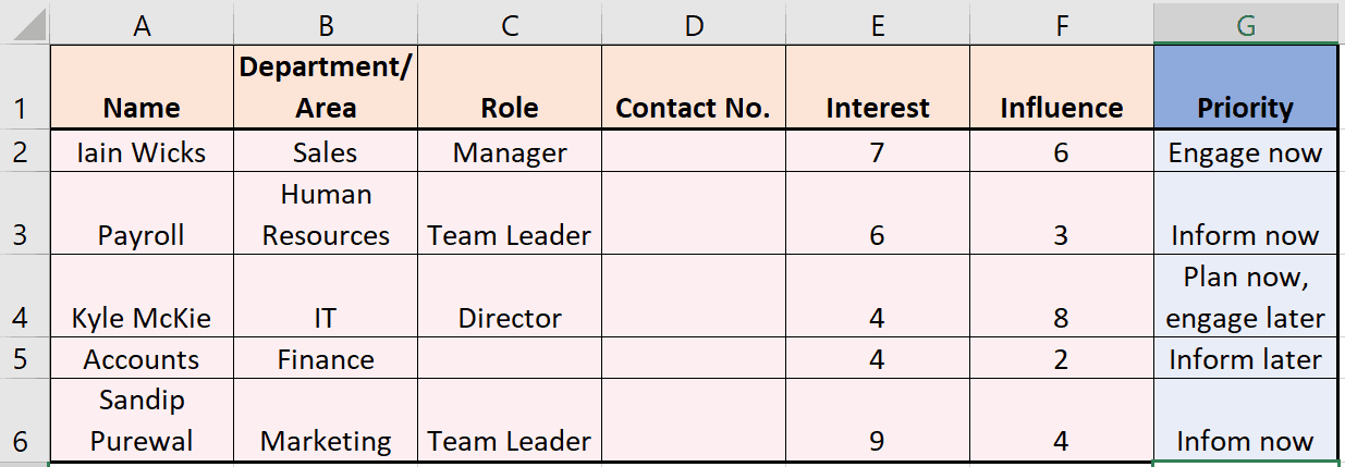 CRM stakeholders list