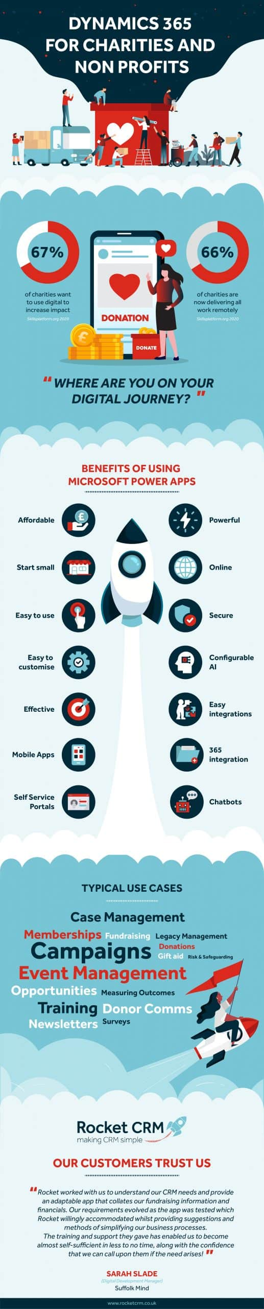 Infographic on Power Apps for Charities