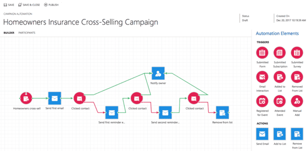 Example of a ClickDimensions Campaign Automation